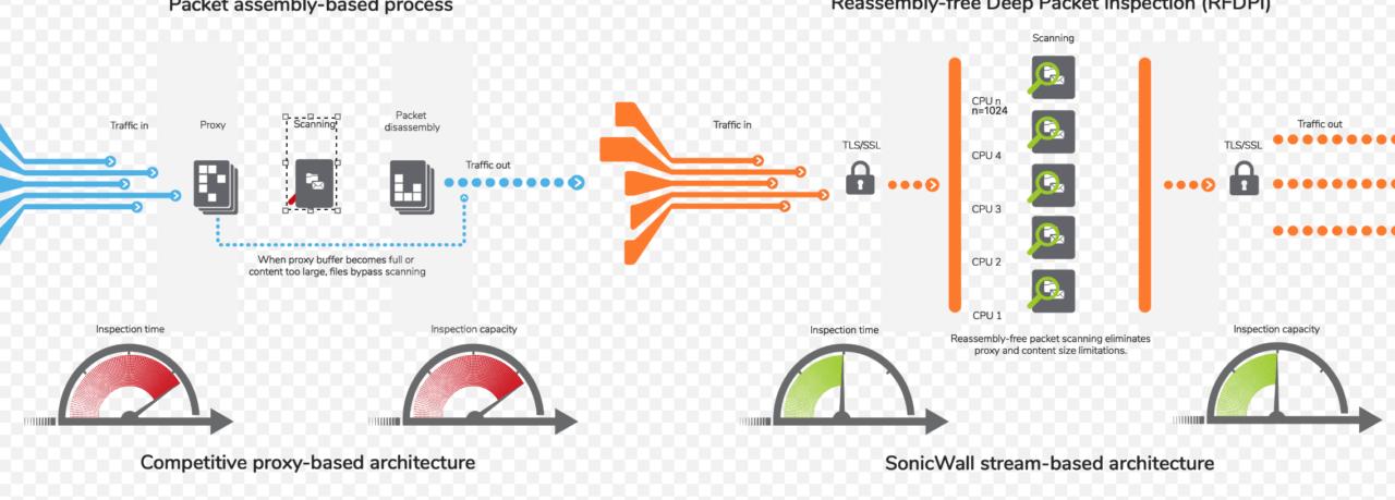SonicWall high-performance firewalls as an integrated threat