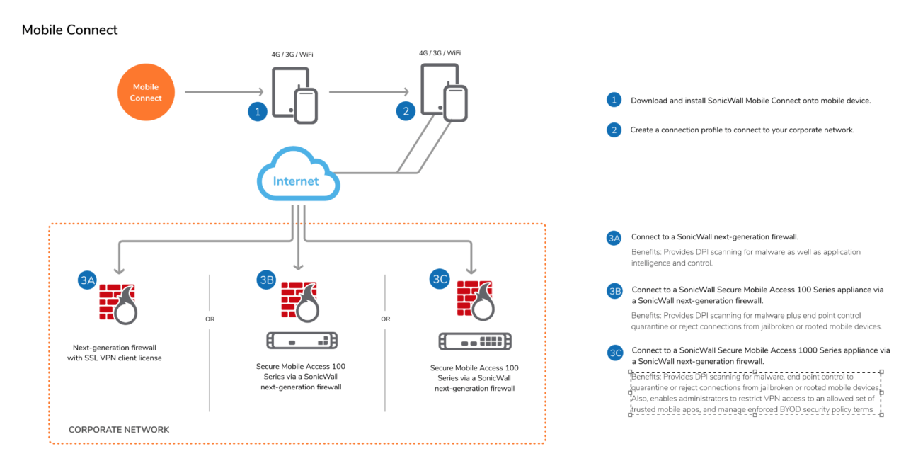 SonicWall VPN Client is a safe policy-enforced secure access to