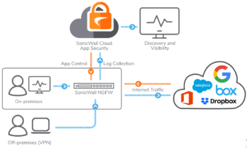 Image result for sonicwall cloud app security