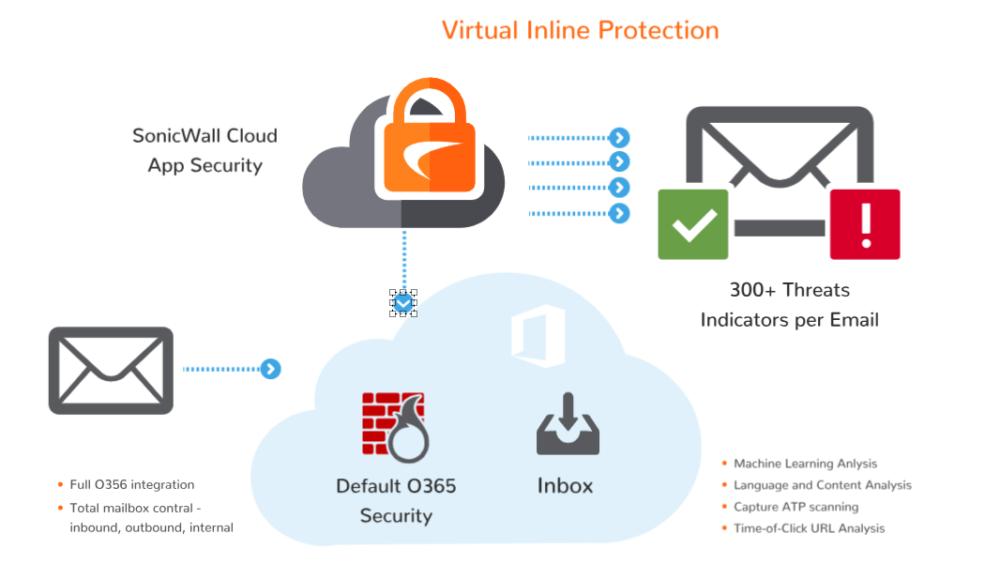 Segurança do Office 365 - SonicWall
